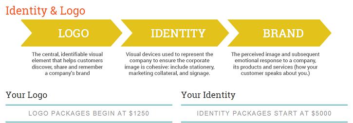 Identity   Logo   Simply Amusing Designs